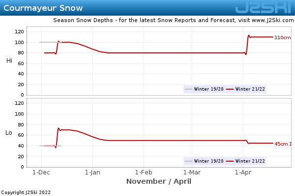 Snow Depth History for Courmayeur