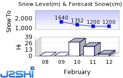 Courmayeur Snow Forecast