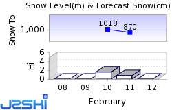 Dolomiti Superski Snow Forecast