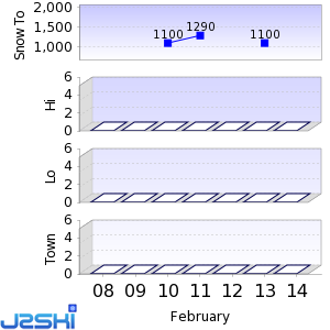 Seven day Snow Forecast data for Kastelruth / Castelrotto
