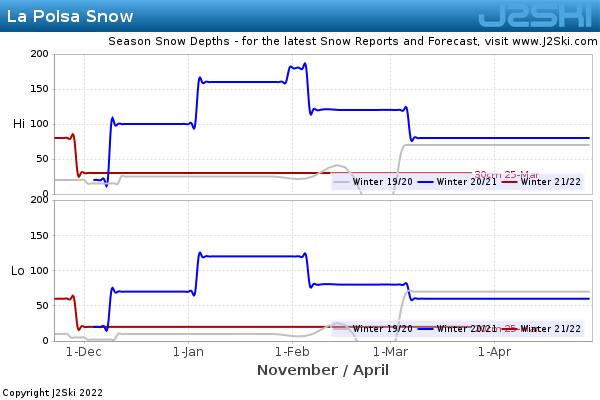 Snow Depth History for La Polsa