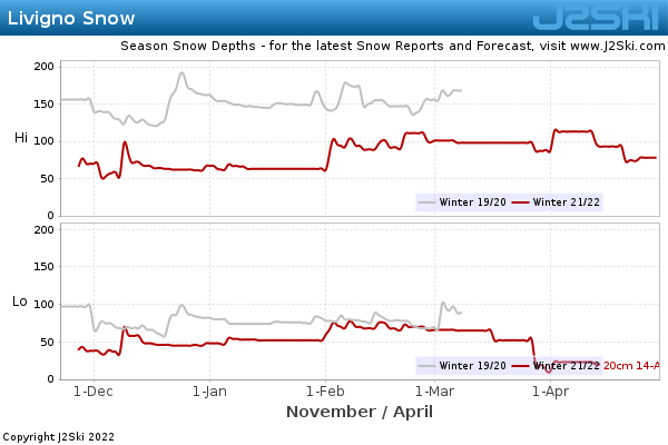Snow Depth History for Livigno