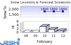 Livigno Snow Forecast