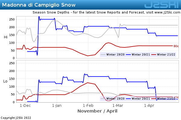 Snow Depth History for Madonna di Campiglio