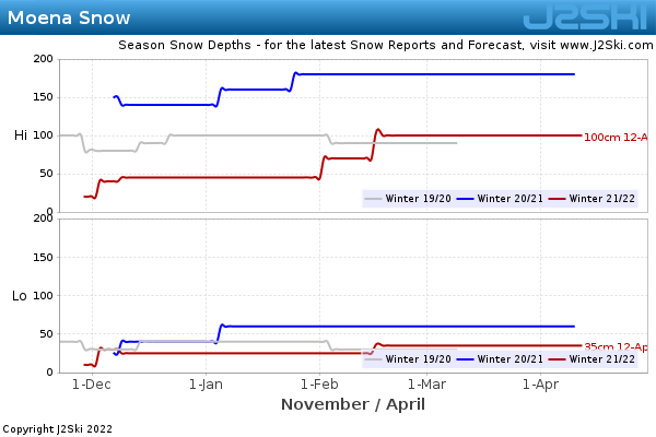 Snow Depth History for Moena