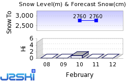 Passo Stelvio / Prad am Stilfserjoch Snow Forecast