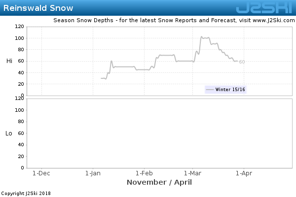 Snow Depth History for Reinswald