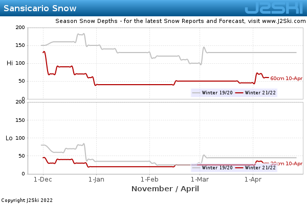 Snow Depth History for Sansicario