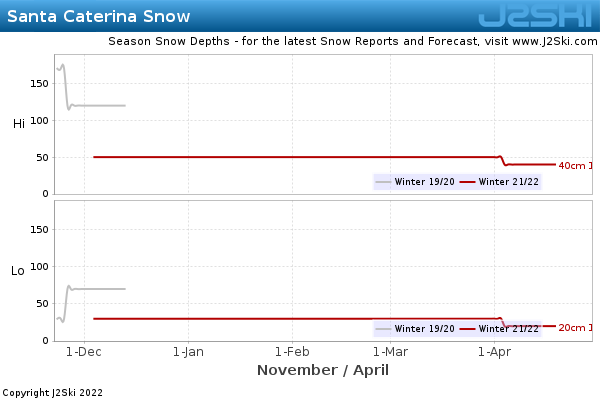 Snow Depth History for Santa Caterina