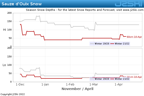 Snow Depth History for Sauze d'Oulx