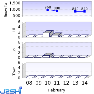 Seven day Snow Forecast data for St Ulrich / Ortisei
