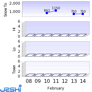 Seven day Snow Forecast data for Tarvisio