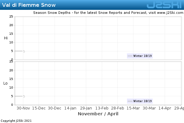 Snow Depth History for Val di Fiemme