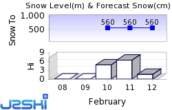 Valle Isarco Snow Forecast