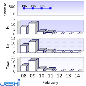 Seven day Snow Forecast data for Ajigasawa