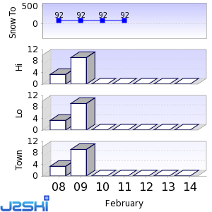 Seven day Snow Forecast data for Akabirayama
