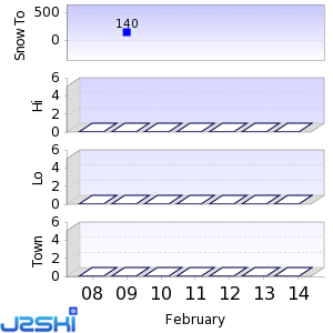 Seven day Snow Forecast data for Asahidake Onsen