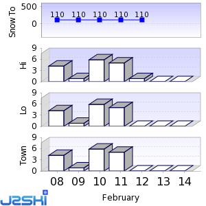 Seven day Snow Forecast data for Asarigawa Onsen