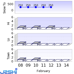 Seven day Snow Forecast data for Furano