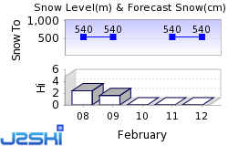 Hachimantai Resort Snow Forecast