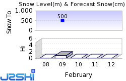 Ishizuchi Ski Hill Snow Forecast