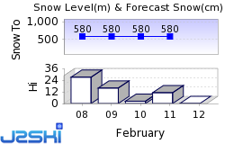 Myoko Pine Valley Snow Forecast