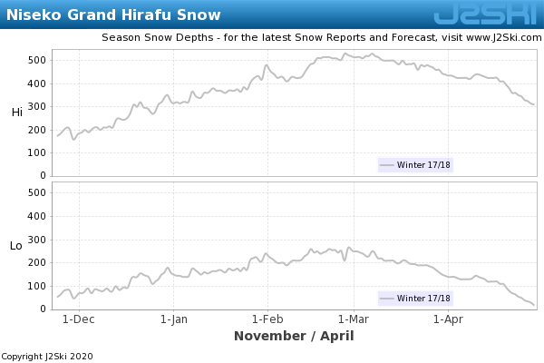 Snow Depth History for Niseko Grand Hirafu