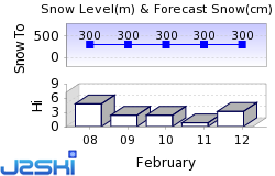 Niseko Grand Hirafu Snow Forecast