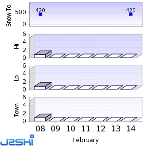 Seven day Snow Forecast data for Sahoro Resort