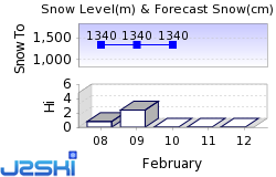 Shiga Giant Snow Forecast
