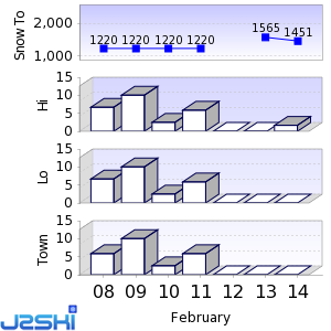 Seven day Snow Forecast data for Togakushi