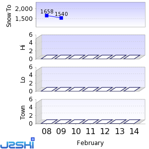 Seven day Snow Forecast data for Mount Cheeseman
