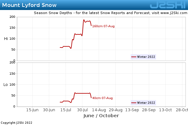 Snow Depth History for Mount Lyford