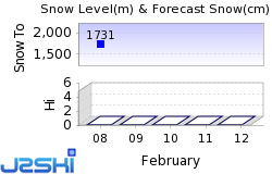 Ohau Snow Fields Snow Forecast