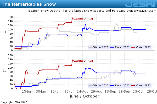 Snow Depth History for The Remarkables