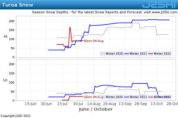 Snow Depth History for Turoa