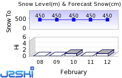 Ål Skisenter Snow Forecast