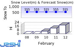 Ålsheia Snow Forecast