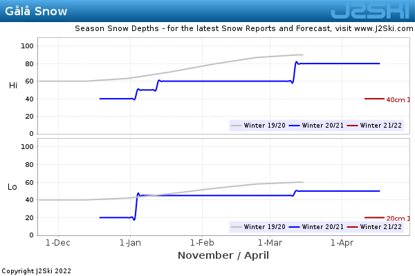 Snow Depth History for Gålå