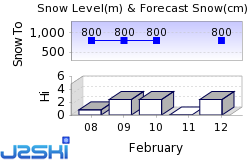 Geilo Snow Forecast