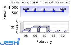 Hemsedal Snow Forecast