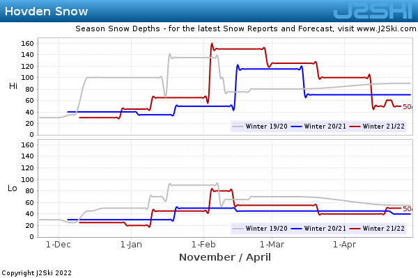 Snow Depth History for Hovden