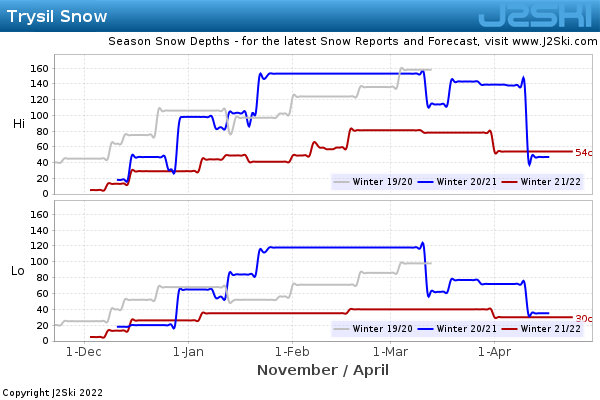 Snow Depth History for Trysil