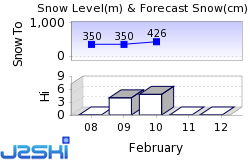 Trysil Snow Forecast