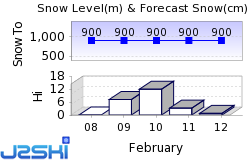 Tyin-Filefjell Snow Forecast