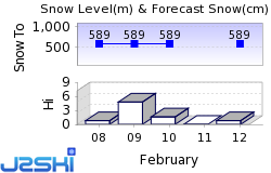 Uvdal Alpinsenter Snow Forecast