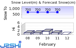 Valdres Snow Forecast