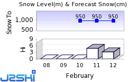 Cavnic Snow Forecast