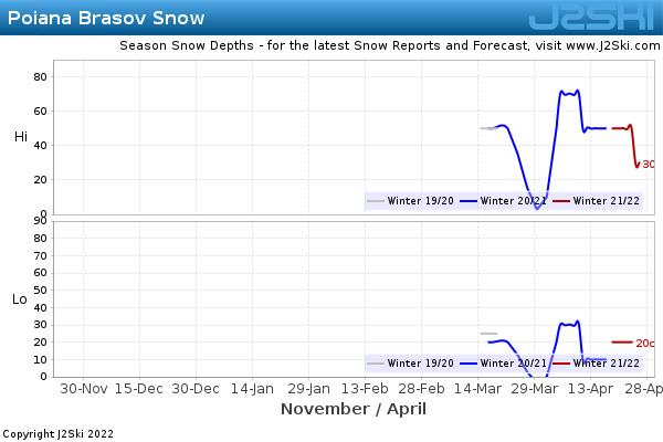 Snow Depth History for Poiana Brasov