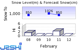 Sinaia Snow Forecast